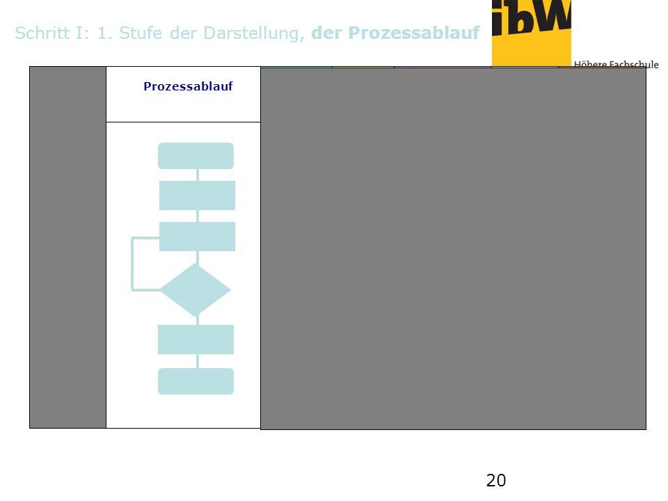 20 Prozessablauf 1 2 AB B C C D DE E F FG Schritt I: 1. Stufe der Darstellung, der Prozessablauf