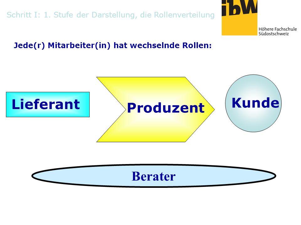 Lieferant Kunde Produzent Jede(r) Mitarbeiter(in) hat wechselnde Rollen: Berater Schritt I: 1. Stufe der Darstellung, die Rollenverteilung
