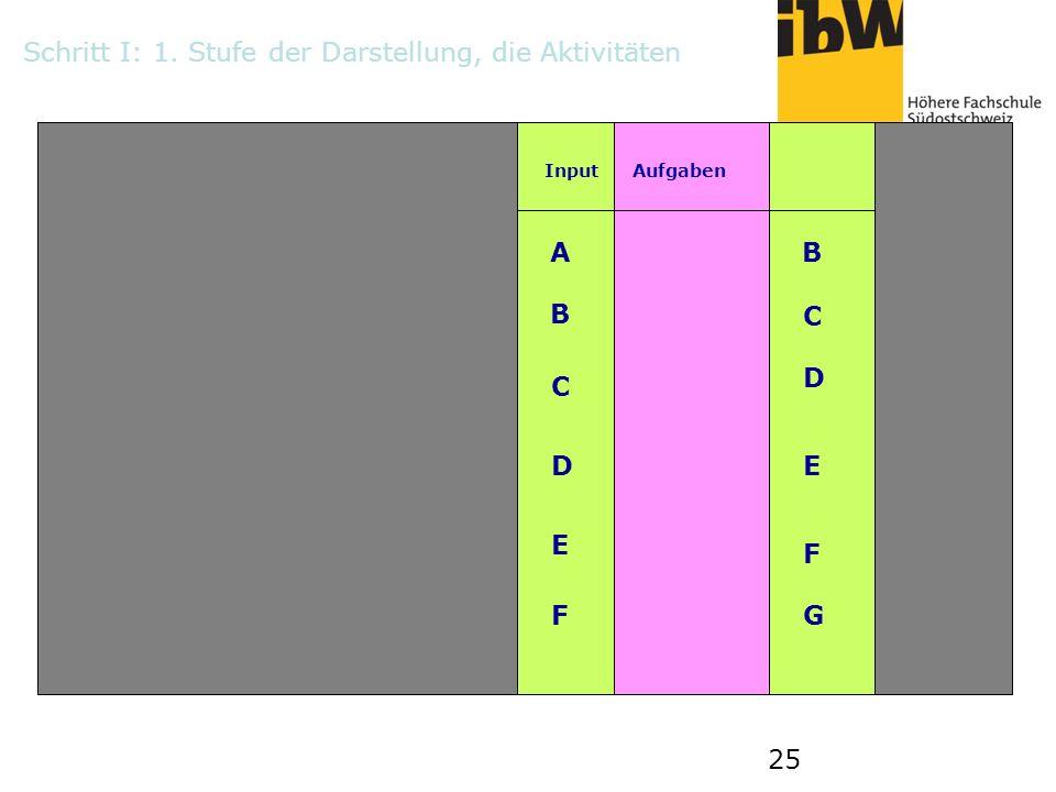 25 InputAufgaben Output 1 2 AB B C C D DE E F FG Schritt I: 1. Stufe der Darstellung, die Aktivitäten