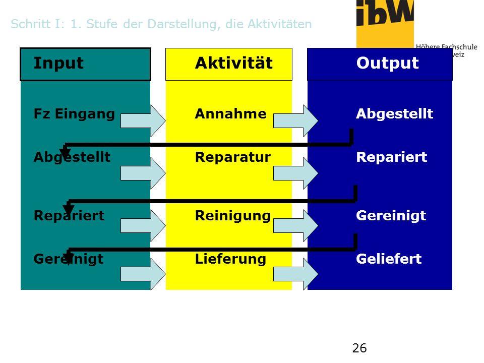 26 Schritt I: 1. Stufe der Darstellung, die Aktivitäten InputAktivitätOutput Fz EingangAnnahme Abgestellt Abgestellt ReparaturRepariert Repariert Rein