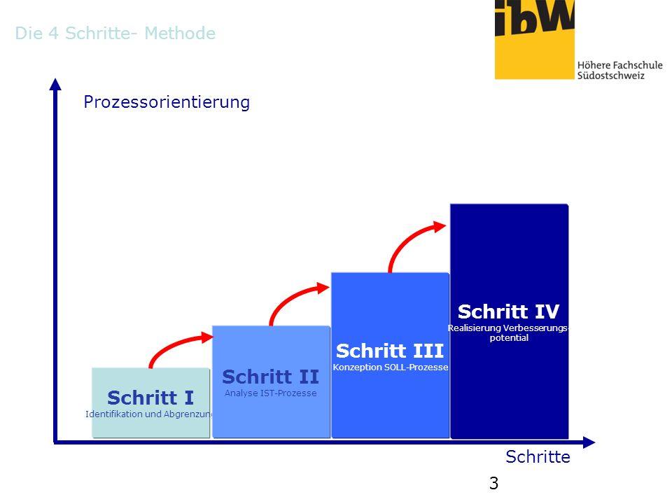 3 Schritt I Identifikation und Abgrenzung Schritt II Analyse IST-Prozesse Schritt III Konzeption SOLL-Prozesse Schritt IV Realisierung Verbesserungs-