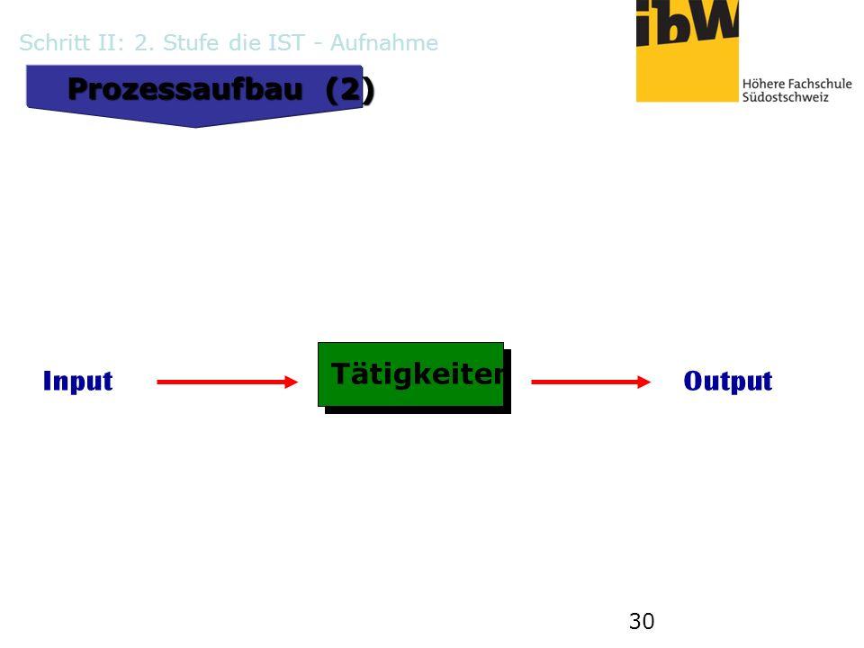 30 Prozessaufbau (2) Tätigkeiten InputOutput Schritt II: 2. Stufe die IST - Aufnahme