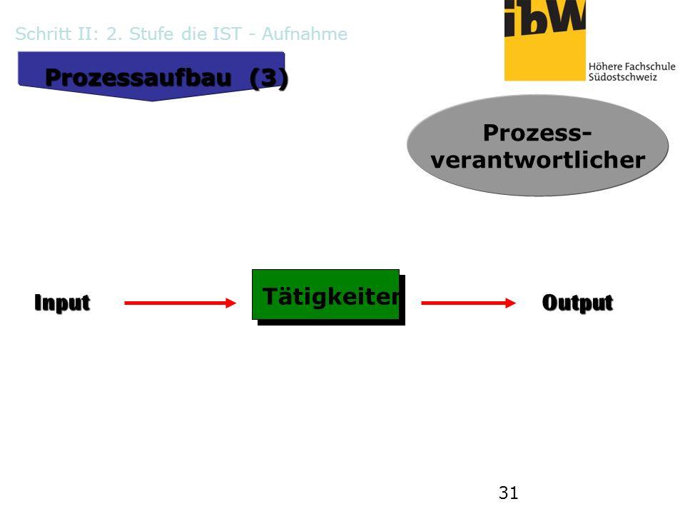 31 Prozessaufbau (3) Tätigkeiten InputOutput Prozess- verantwortlicher Schritt II: 2. Stufe die IST - Aufnahme