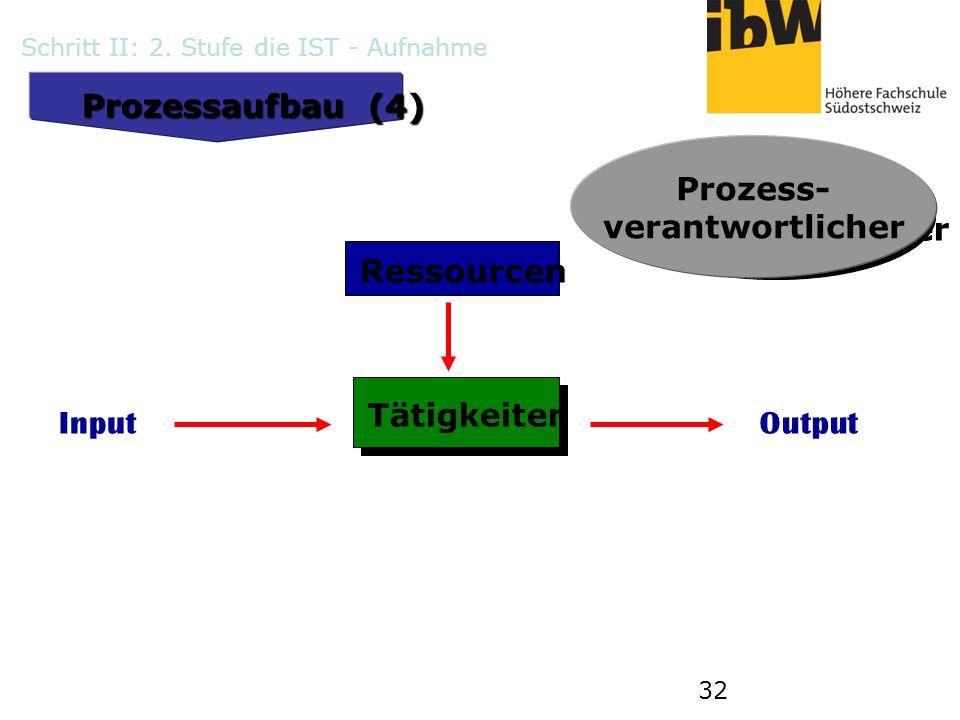 32 Prozessaufbau (4) Tätigkeiten InputOutput Ressourcen Prozess- verantwortlicher Prozess- verantwortlicher Schritt II: 2. Stufe die IST - Aufnahme