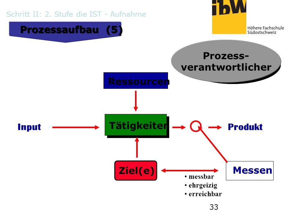 33 Prozessaufbau (5) Tätigkeiten Input Ressourcen Produkt Messen Prozess- verantwortlicher Ziel(e) messbar ehrgeizig erreichbar Prozess- verantwortlic