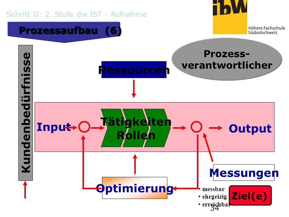 34 Ressourcen Input Output Optimierung Messungen Prozess- verantwortlicher Kundenbedürfnisse Tätigkeiten Rollen Ziel(e) messbar ehrgeizig erreichbar P