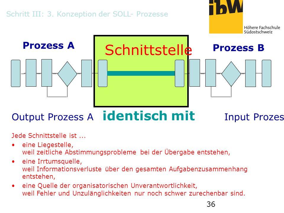 36 Schnittstelle Output Prozess A identisch mit Input Prozess B Prozess A Prozess B Jede Schnittstelle ist... eine Liegestelle, weil zeitliche Abstimm