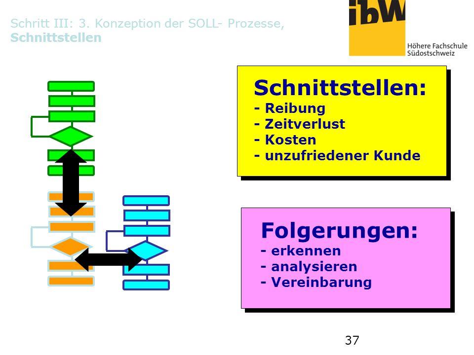 37 Schnittstellen: - Reibung - Zeitverlust - Kosten - unzufriedener Kunde Folgerungen: - erkennen - analysieren - Vereinbarung Schritt III: 3. Konzept