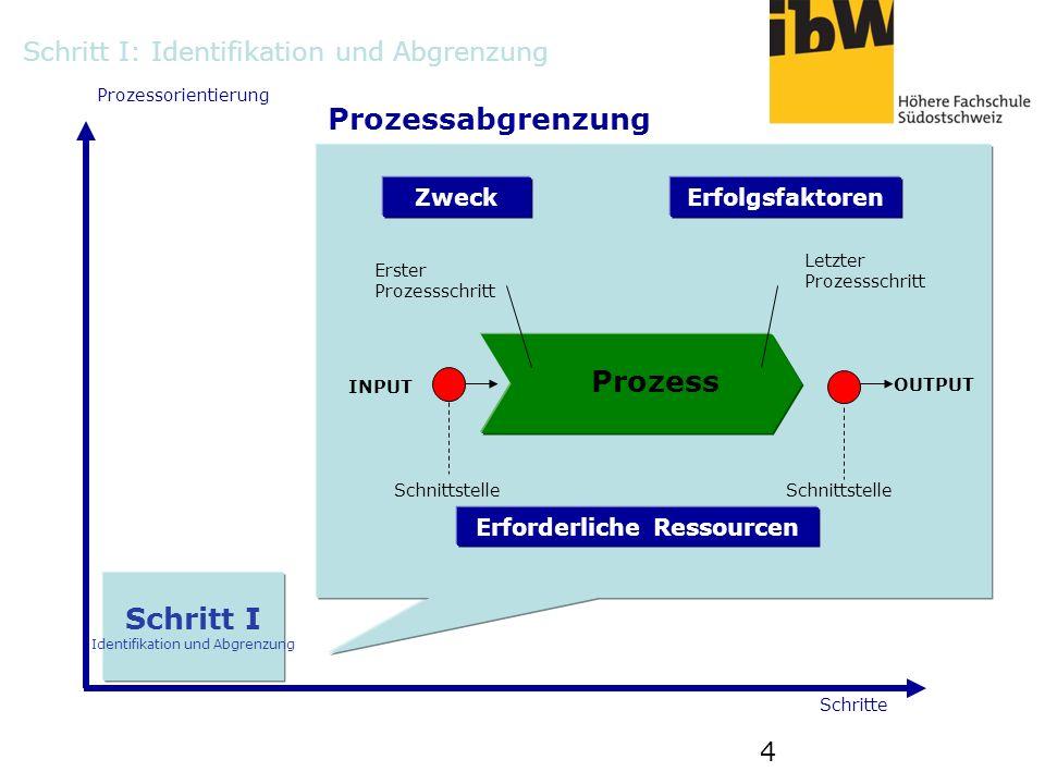 4 Schritt I Identifikation und Abgrenzung Prozessorientierung Schritte Prozessabgrenzung ZweckErfolgsfaktoren Prozess Erforderliche Ressourcen OUTPUT