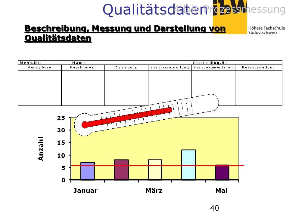 40 0 5 10 15 20 25 JanuarMärzMai Anzahl Beschreibung, Messung und Darstellung von Qualitätsdaten Qualitätsdaten 4.Die Prozessmessung