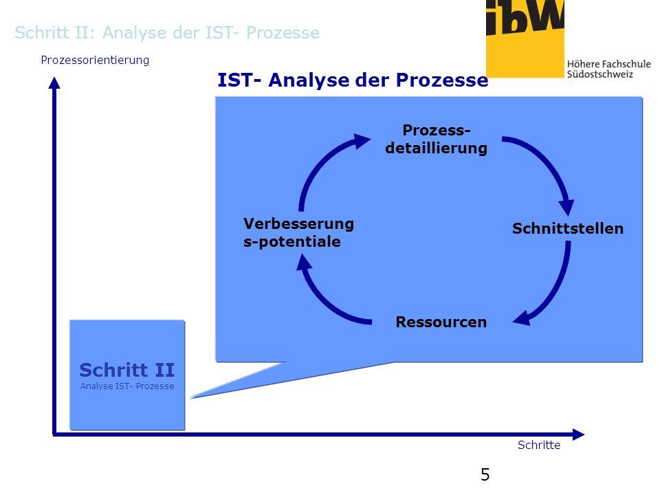 5 Prozessorientierung Schritte IST- Analyse der Prozesse Schritt II Analyse IST- Prozesse Prozess- detaillierung Schnittstellen Ressourcen Verbesserun