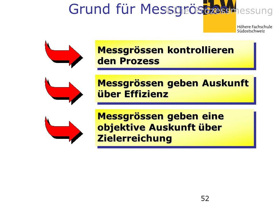 52 Messgrössen kontrollieren den Prozess Messgrössen geben Auskunft über Effizienz Messgrössen geben eine objektive Auskunft über Zielerreichung Grund