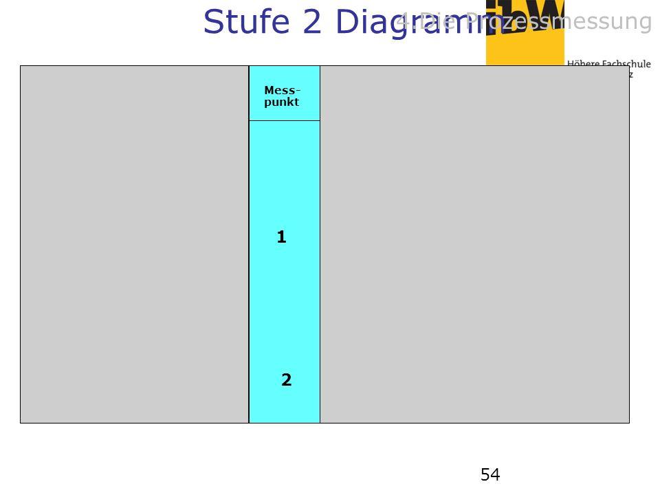 54 Mess- punkt 1 2 AB B C C D DE E F FG Stufe 2 Diagramm 4.Die Prozessmessung