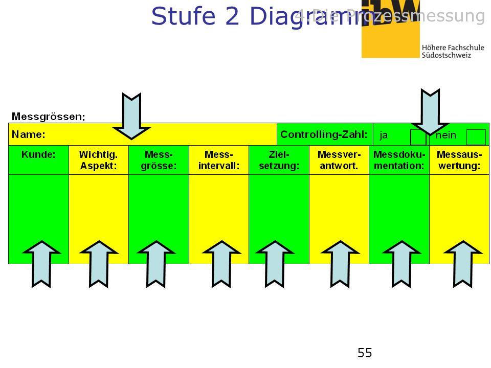 55 Stufe 2 Diagramm 4.Die Prozessmessung
