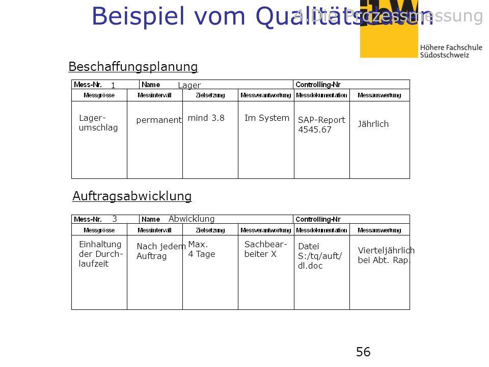 56 Auftragsabwicklung Beschaffungsplanung 1 Lager Lager- umschlag permanent mind 3.8 Im System SAP-Report 4545.67 Jährlich Einhaltung der Durch- laufz