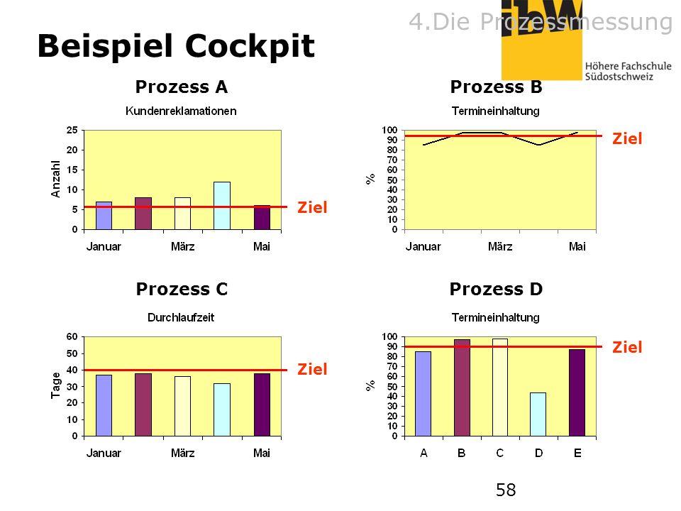 58 Beispiel Cockpit Ziel Prozess AProzess B Ziel Prozess C Ziel Prozess D 4.Die Prozessmessung