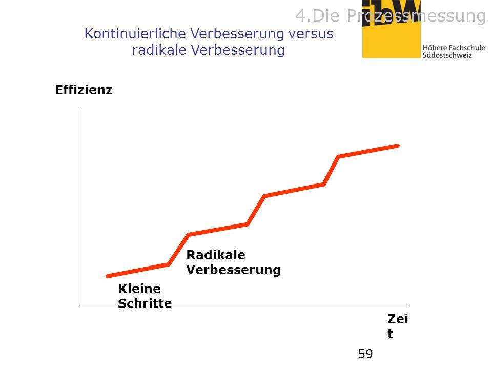 59 Kontinuierliche Verbesserung versus radikale Verbesserung Effizienz Zei t Kleine Schritte Radikale Verbesserung 4.Die Prozessmessung