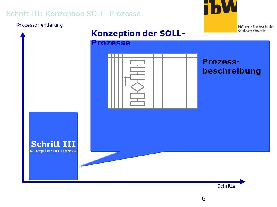 6 Prozessorientierung Schritte Konzeption der SOLL- Prozesse Schritt III Konzeption SOLL-Prozesse Prozess- beschreibung Schritt III: Konzeption SOLL-