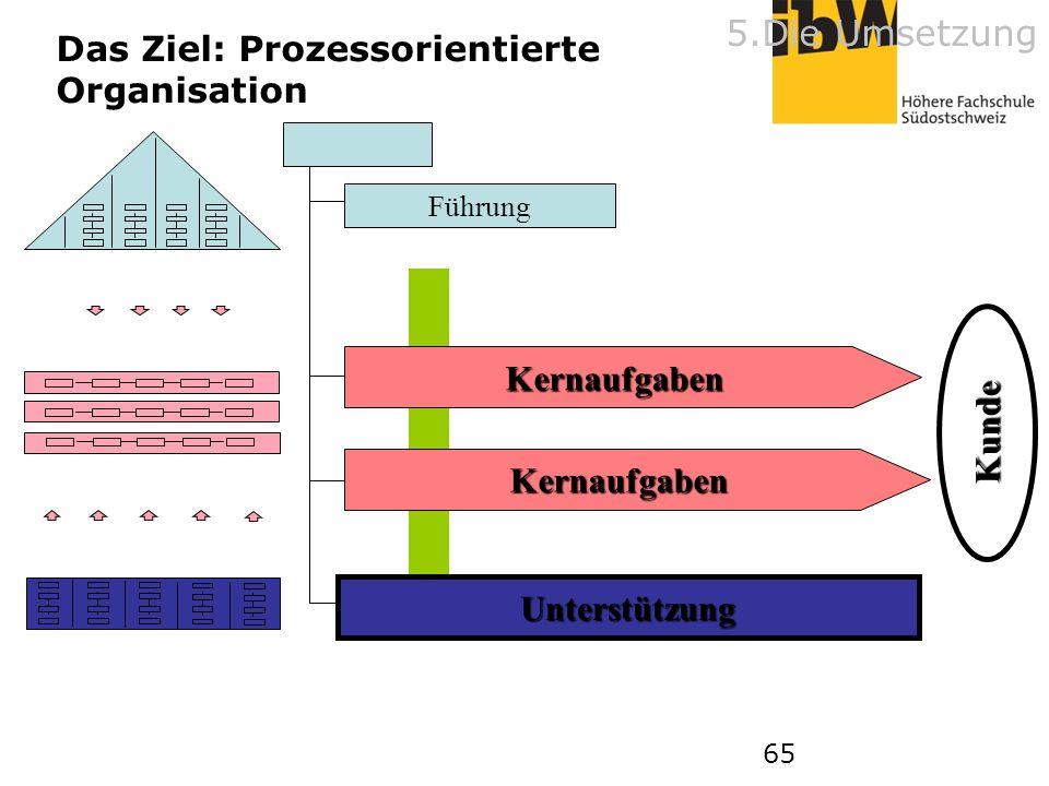 65 Kernaufgaben Kernaufgaben Kunde Führung Unterstützung Das Ziel: Prozessorientierte Organisation 5.Die Umsetzung