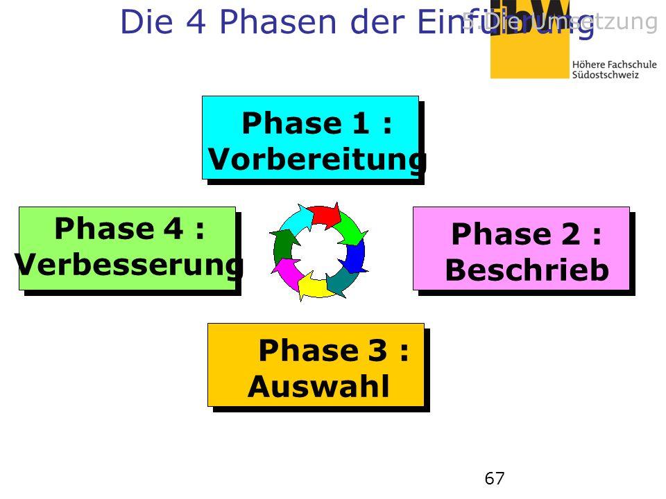 67 Phase 1 : Vorbereitung Phase 2 : Beschrieb Phase 3 : Auswahl Phase 4 : Verbesserung Die 4 Phasen der Einführung 5.Die Umsetzung