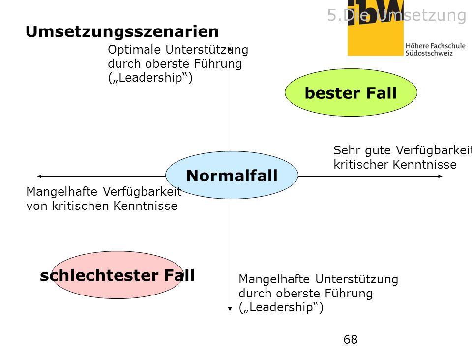 68 schlechtester Fall bester Fall Normalfall Optimale Unterstützung durch oberste Führung (Leadership) Sehr gute Verfügbarkeit kritischer Kenntnisse M