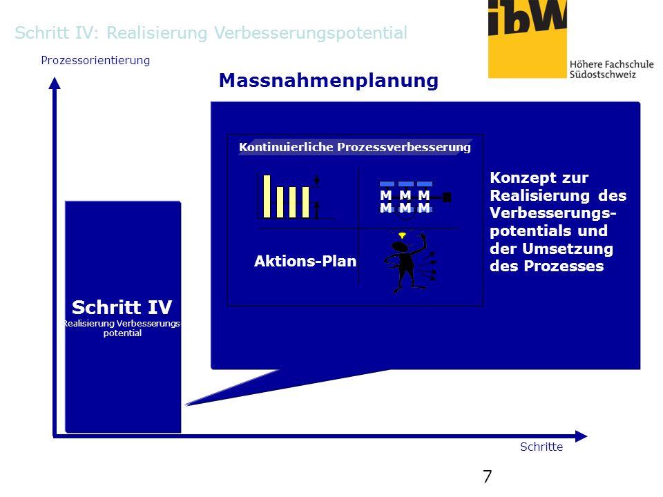 7 Prozessorientierung Schritte Massnahmenplanung Konzept zur Realisierung des Verbesserungs- potentials und der Umsetzung des Prozesses Schritt IV Rea