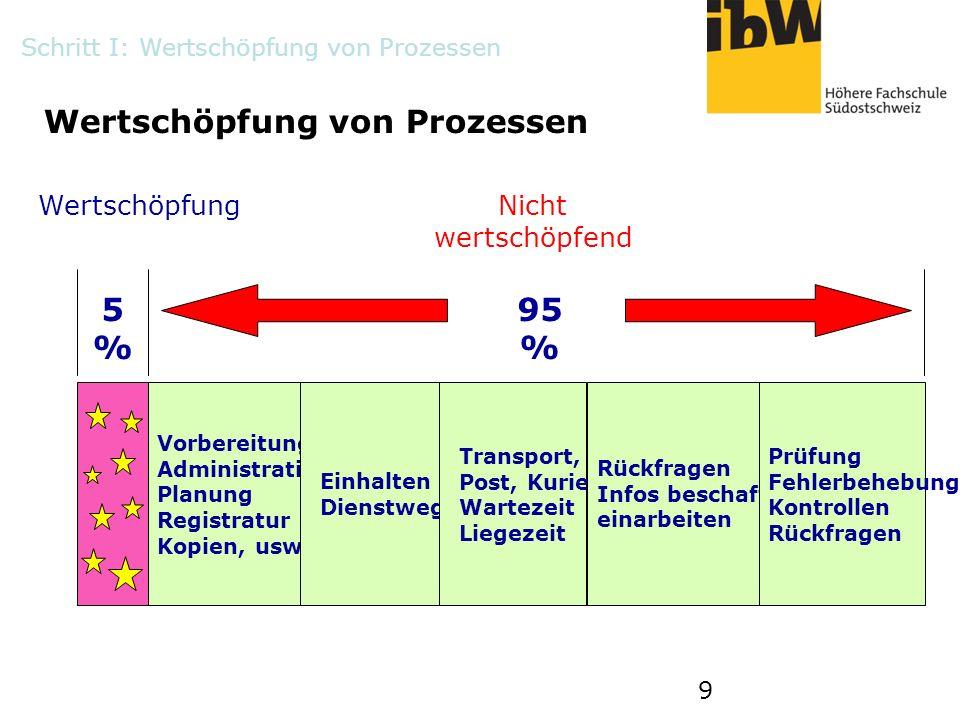 9 Wertschöpfung von Prozessen Vorbereitung Administration Planung Registratur Kopien, usw. Einhalten Dienstweg Transport, Post, Kurier Wartezeit Liege