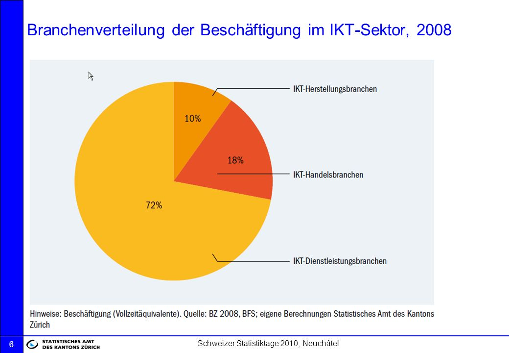 Schweizer Statistiktage 2010, Neuchâtel 17 Anteil Informatiker über die grössten Wirtschaftszweige, 2008