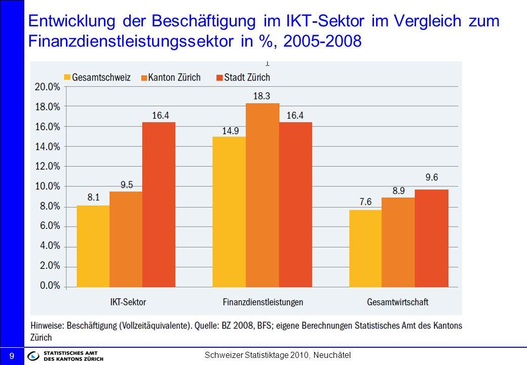Schweizer Statistiktage 2010, Neuchâtel 9 Entwicklung der Beschäftigung im IKT-Sektor im Vergleich zum Finanzdienstleistungssektor in %, 2005-2008