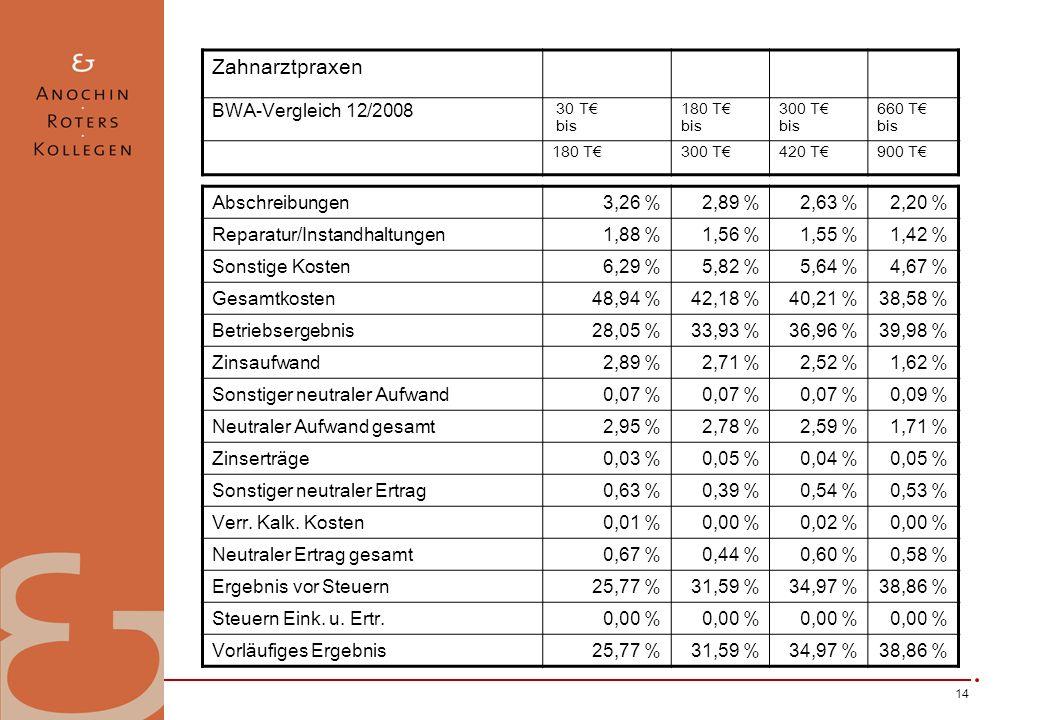 14 Abschreibungen3,26 %2,89 %2,63 %2,20 % Reparatur/Instandhaltungen1,88 %1,56 %1,55 %1,42 % Sonstige Kosten6,29 %5,82 %5,64 %4,67 % Gesamtkosten48,94