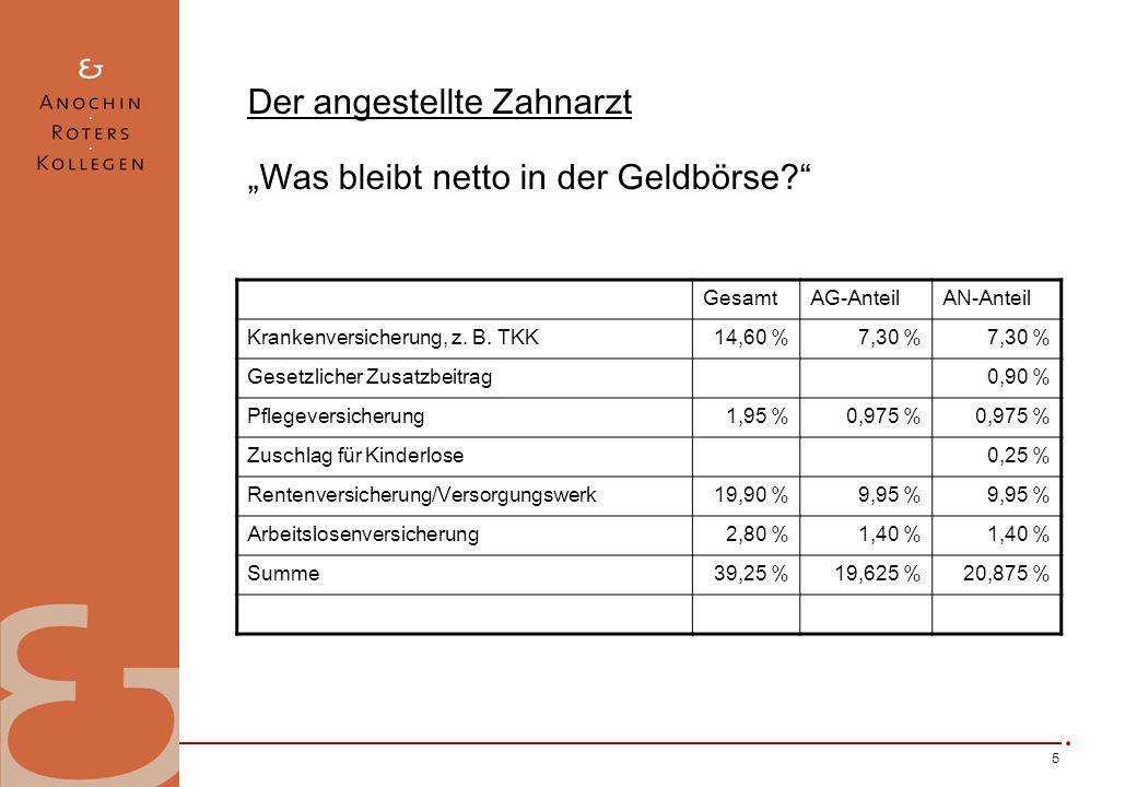 5 Der angestellte Zahnarzt Was bleibt netto in der Geldbörse? GesamtAG-AnteilAN-Anteil Krankenversicherung, z. B. TKK14,60 %7,30 % Gesetzlicher Zusatz