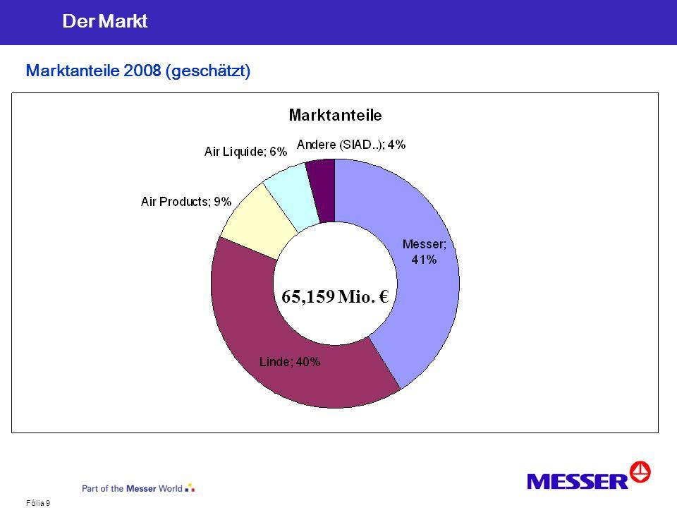 Fólia 9 Der Markt Marktanteile 200 8 (geschätzt) 65,159 Mio.