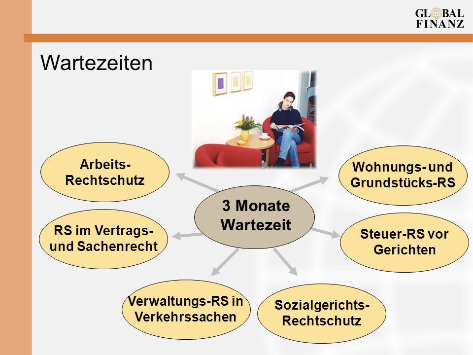 Wartezeiten Arbeits- Rechtschutz RS im Vertrags- und Sachenrecht Verwaltungs-RS in Verkehrssachen Sozialgerichts- Rechtschutz 3 Monate Wartezeit Steue