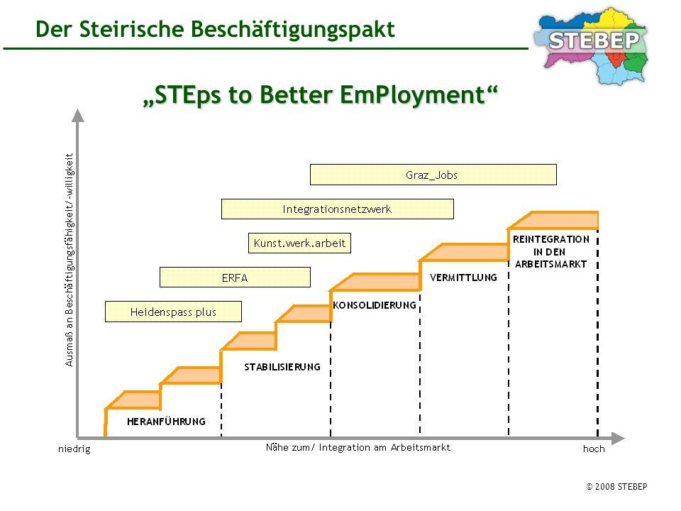 © 2008 STEBEP Der Steirische Beschäftigungspakt STEps to Better EmPloyment