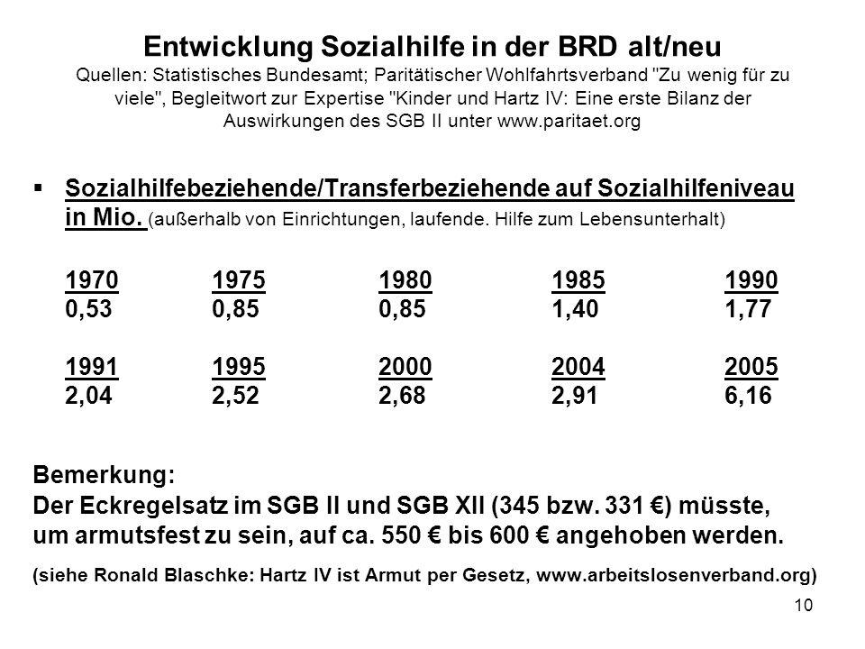 10 Entwicklung Sozialhilfe in der BRD alt/neu Quellen: Statistisches Bundesamt; Paritätischer Wohlfahrtsverband