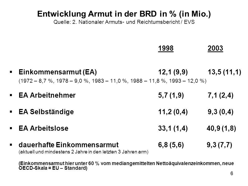 6 Entwicklung Armut in der BRD in % (in Mio.) Quelle: 2. Nationaler Armuts- und Reichtumsbericht / EVS 1998 2003 Einkommensarmut (EA) 12,1 (9,9) 13,5