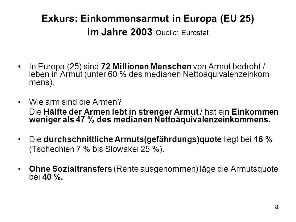 8 Exkurs: Einkommensarmut in Europa (EU 25) im Jahre 2003 Quelle: Eurostat In Europa (25) sind 72 Millionen Menschen von Armut bedroht / leben in Armu