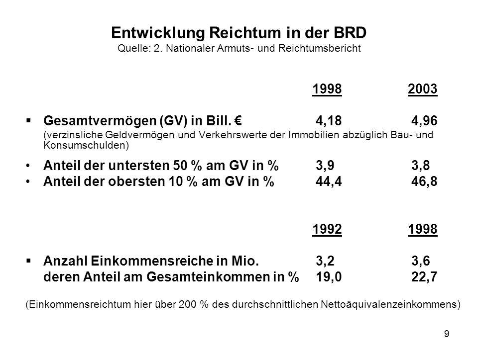 9 Entwicklung Reichtum in der BRD Quelle: 2. Nationaler Armuts- und Reichtumsbericht 19982003 Gesamtvermögen (GV) in Bill. 4,18 4,96 (verzinsliche Gel