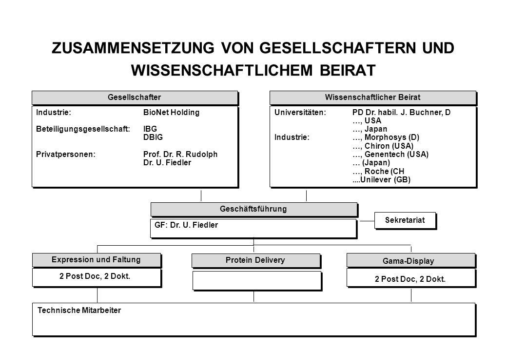 ZUSAMMENSETZUNG VON GESELLSCHAFTERN UND WISSENSCHAFTLICHEM BEIRAT Gesellschafter Wissenschaftlicher Beirat Industrie:BioNet Holding Beteiligungsgesell