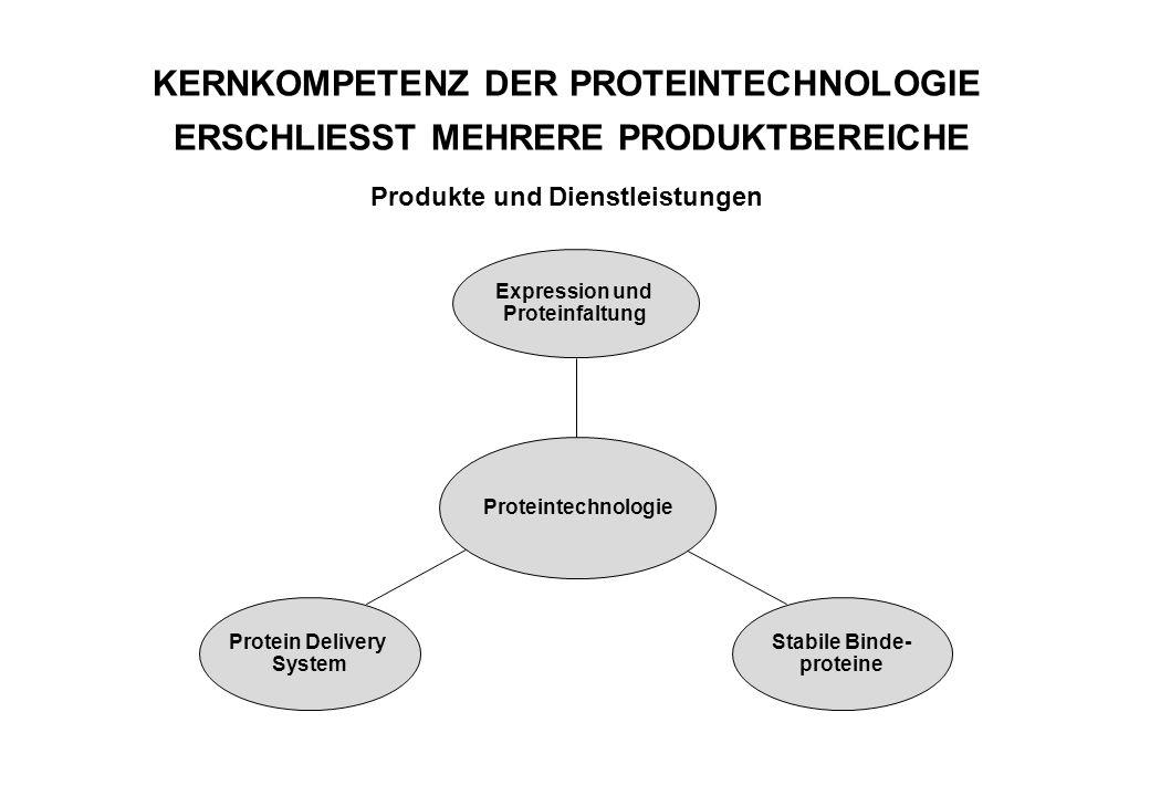 KERNKOMPETENZ DER PROTEINTECHNOLOGIE ERSCHLIESST MEHRERE PRODUKTBEREICHE Produkte und Dienstleistungen Protein Delivery System Stabile Binde- proteine Expression und Proteinfaltung Proteintechnologie