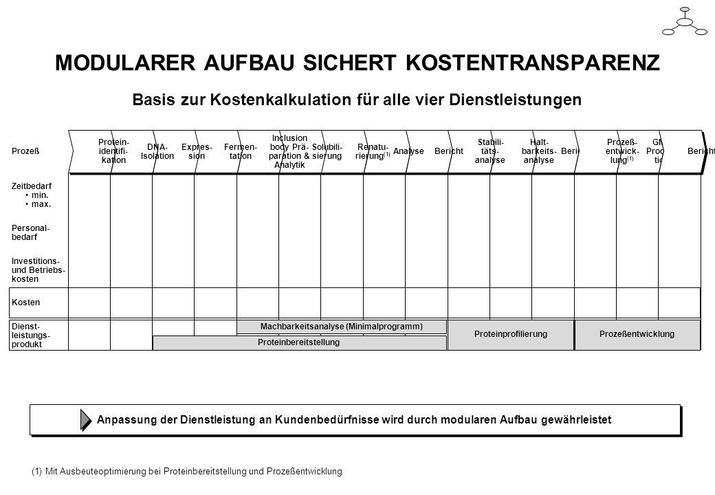 MODULARER AUFBAU SICHERT KOSTENTRANSPARENZ Basis zur Kostenkalkulation für alle vier Dienstleistungen Prozeß Zeitbedarf min. max. Personal- bedarf Kos
