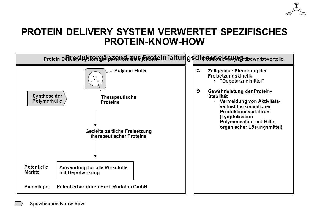 Positionierung/Wettbewerbsvorteile Protein Delivery System zur parenteralen Injektion ÜZeitgenaue Steuerung der Freisetzungskinetik Depotarzneimittel ÜGewährleistung der Protein- Stabilität Vermeidung von Aktivitäts- verlust herkömmlicher Produktionsverfahren (Lyophilisation, Polymerisation mit Hilfe organischer Lösungsmittel) ÜZeitgenaue Steuerung der Freisetzungskinetik Depotarzneimittel ÜGewährleistung der Protein- Stabilität Vermeidung von Aktivitäts- verlust herkömmlicher Produktionsverfahren (Lyophilisation, Polymerisation mit Hilfe organischer Lösungsmittel) Patentlage:Patentierbar durch Prof.