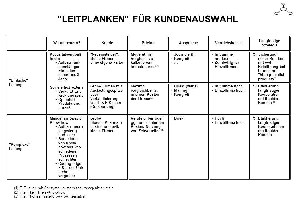 LEITPLANKEN FÜR KUNDENAUSWAHL (1) Z.B.