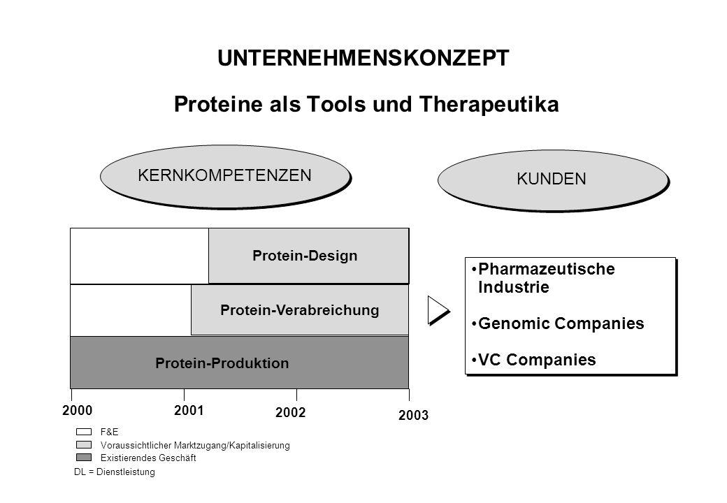UNTERNEHMENSKONZEPT Proteine als Tools und Therapeutika Pharmazeutische Industrie Genomic Companies VC Companies Pharmazeutische Industrie Genomic Com