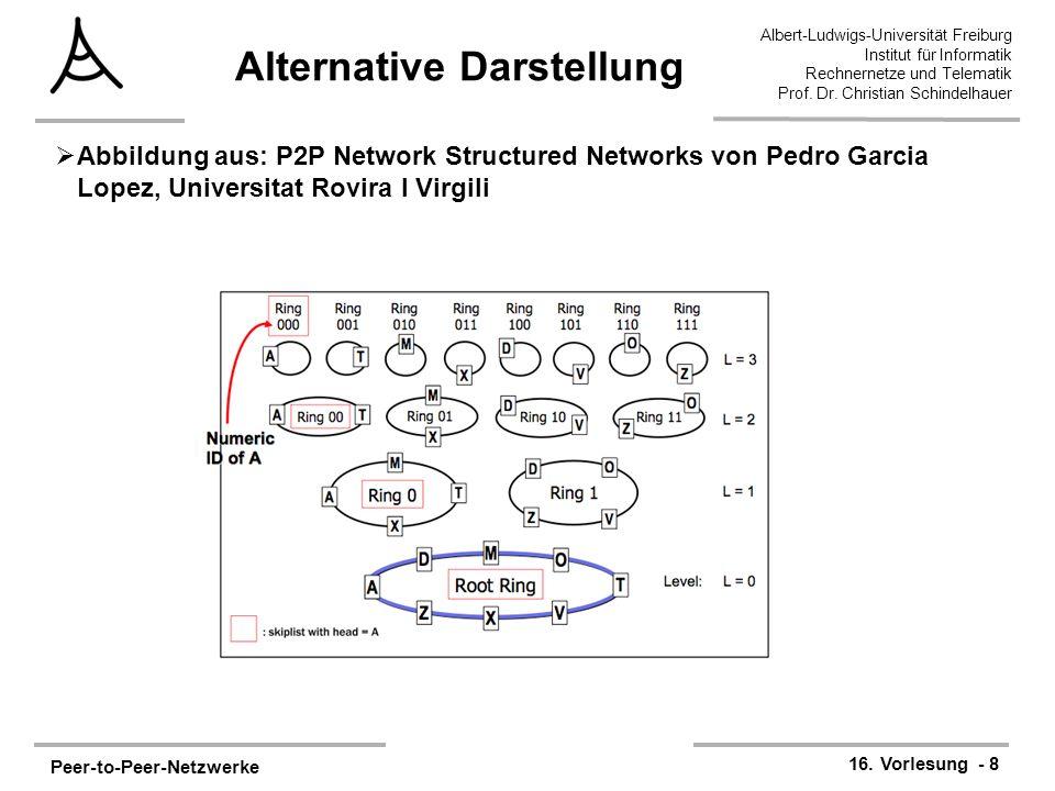 Peer-to-Peer-Netzwerke 16. Vorlesung - 8 Albert-Ludwigs-Universität Freiburg Institut für Informatik Rechnernetze und Telematik Prof. Dr. Christian Sc