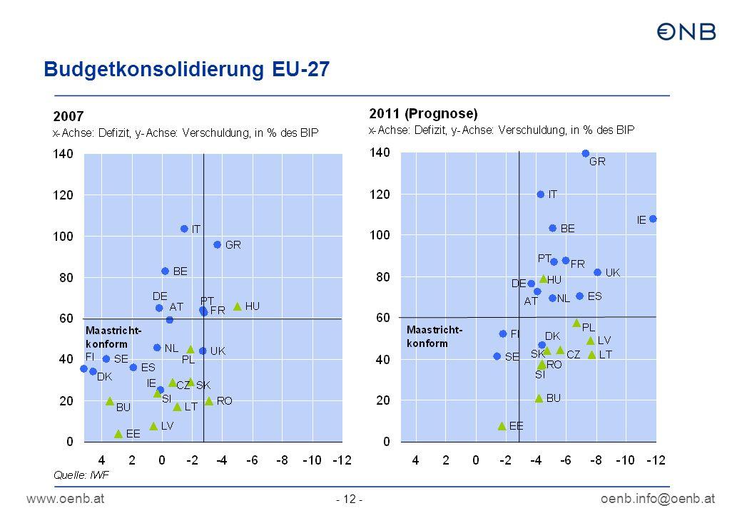 www.oenb.atoenb.info@oenb.at - 12 - Budgetkonsolidierung EU-27