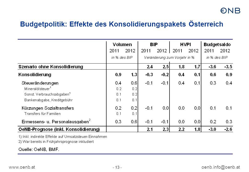 www.oenb.atoenb.info@oenb.at - 13 - Budgetpolitik: Effekte des Konsolidierungspakets Österreich