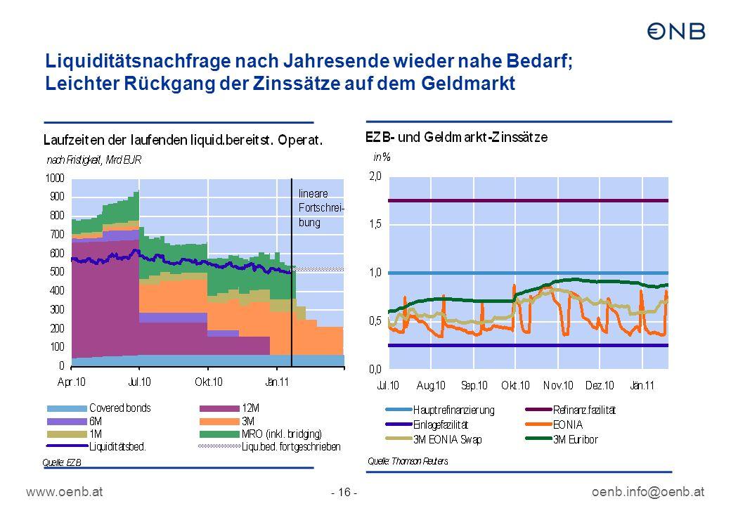 www.oenb.atoenb.info@oenb.at - 16 - Liquiditätsnachfrage nach Jahresende wieder nahe Bedarf; Leichter Rückgang der Zinssätze auf dem Geldmarkt