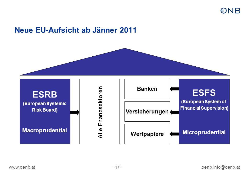 www.oenb.atoenb.info@oenb.at - 17 - Neue EU-Aufsicht ab Jänner 2011 ESRB (European Systemic Risk Board) Macroprudential Banken Versicherungen Wertpapi