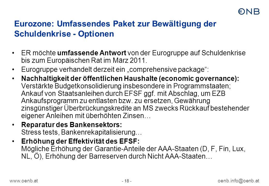 www.oenb.atoenb.info@oenb.at - 18 - Eurozone: Umfassendes Paket zur Bewältigung der Schuldenkrise - Optionen ER möchte umfassende Antwort von der Eurogruppe auf Schuldenkrise bis zum Europäischen Rat im März 2011.